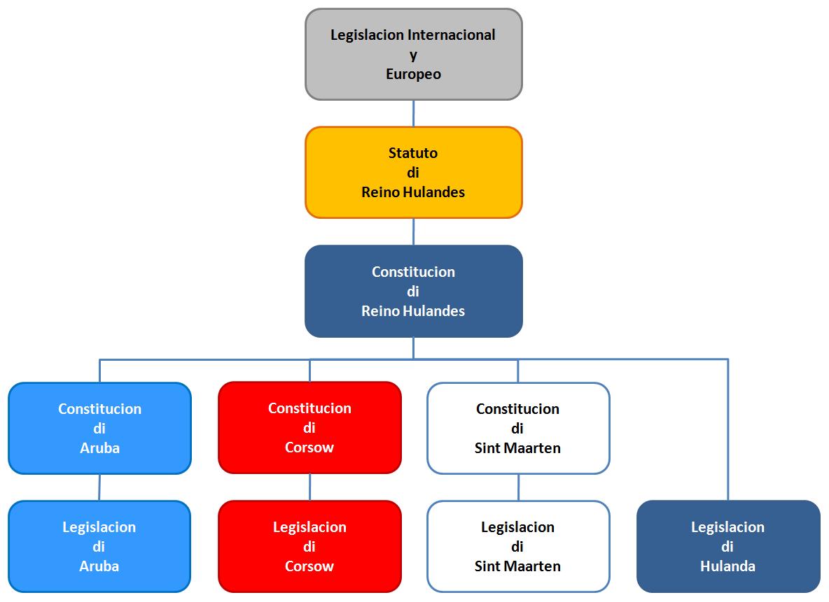 Aruba y Reino - Legislacion